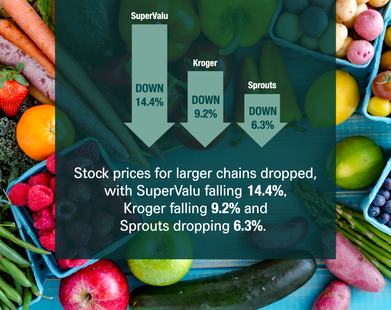 dropping grocery store stock prices